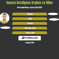 Soares Bordignon Arghus vs Mike h2h player stats
