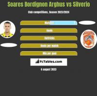 Soares Bordignon Arghus vs Silverio h2h player stats