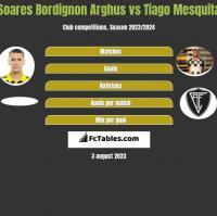 Soares Bordignon Arghus vs Tiago Mesquita h2h player stats