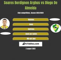 Soares Bordignon Arghus vs Diogo De Almeida h2h player stats