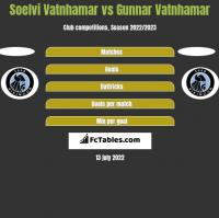 Soelvi Vatnhamar vs Gunnar Vatnhamar h2h player stats