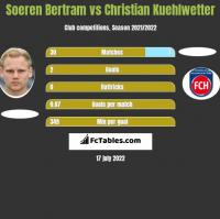 Soeren Bertram vs Christian Kuehlwetter h2h player stats