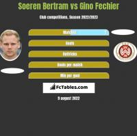 Soeren Bertram vs Gino Fechier h2h player stats