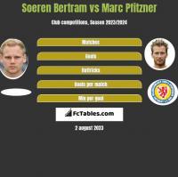 Soeren Bertram vs Marc Pfitzner h2h player stats