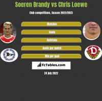 Soeren Brandy vs Chris Loewe h2h player stats