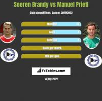 Soeren Brandy vs Manuel Prietl h2h player stats