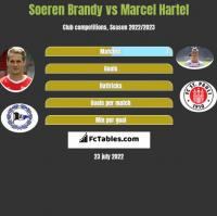Soeren Brandy vs Marcel Hartel h2h player stats