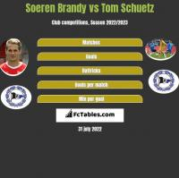 Soeren Brandy vs Tom Schuetz h2h player stats