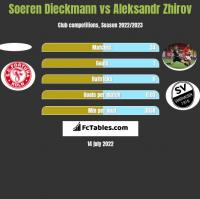Soeren Dieckmann vs Aleksandr Zhirov h2h player stats