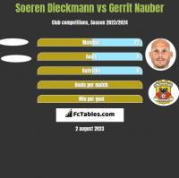 Soeren Dieckmann vs Gerrit Nauber h2h player stats
