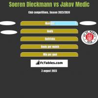 Soeren Dieckmann vs Jakov Medic h2h player stats