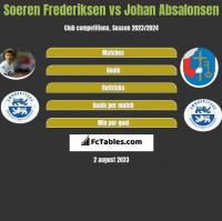 Soeren Frederiksen vs Johan Absalonsen h2h player stats