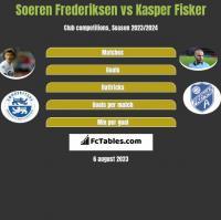 Soeren Frederiksen vs Kasper Fisker h2h player stats