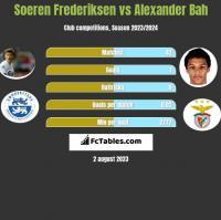 Soeren Frederiksen vs Alexander Bah h2h player stats