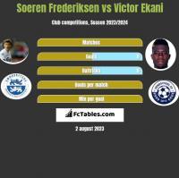 Soeren Frederiksen vs Victor Ekani h2h player stats