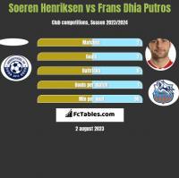 Soeren Henriksen vs Frans Dhia Putros h2h player stats
