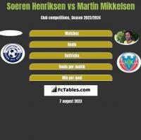 Soeren Henriksen vs Martin Mikkelsen h2h player stats