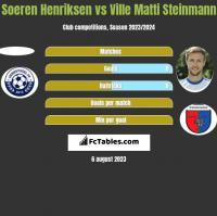 Soeren Henriksen vs Ville Matti Steinmann h2h player stats