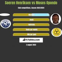 Soeren Henriksen vs Moses Opondo h2h player stats