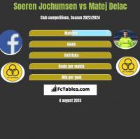 Soeren Jochumsen vs Matej Delac h2h player stats