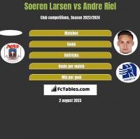 Soeren Larsen vs Andre Riel h2h player stats