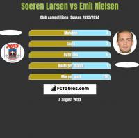 Soeren Larsen vs Emil Nielsen h2h player stats