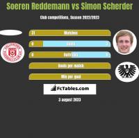 Soeren Reddemann vs Simon Scherder h2h player stats