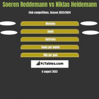 Soeren Reddemann vs Niklas Heidemann h2h player stats