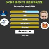 Soeren Reese vs Jakub Wojcicki h2h player stats