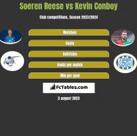 Soeren Reese vs Kevin Conboy h2h player stats