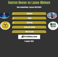 Soeren Reese vs Lasse Nielsen h2h player stats