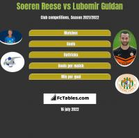 Soeren Reese vs Lubomir Guldan h2h player stats