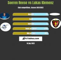 Soeren Reese vs Lukas Klemenz h2h player stats