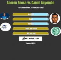 Soeren Reese vs Daniel Anyembe h2h player stats