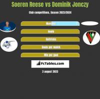 Soeren Reese vs Dominik Jonczy h2h player stats