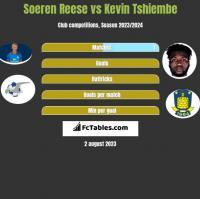 Soeren Reese vs Kevin Tshiembe h2h player stats