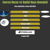 Soeren Reese vs Daniel Hoyo-Kowalski h2h player stats