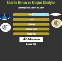 Soeren Reese vs Kacper Chodyna h2h player stats