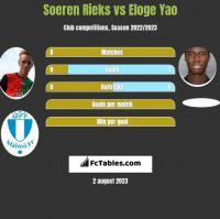 Soeren Rieks vs Eloge Yao h2h player stats