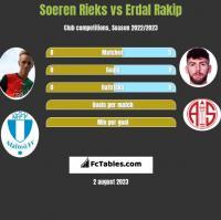 Soeren Rieks vs Erdal Rakip h2h player stats