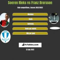 Soeren Rieks vs Franz Brorsson h2h player stats