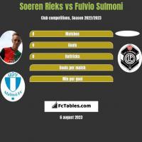 Soeren Rieks vs Fulvio Sulmoni h2h player stats