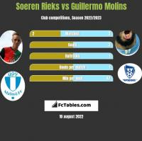 Soeren Rieks vs Guillermo Molins h2h player stats