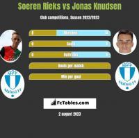 Soeren Rieks vs Jonas Knudsen h2h player stats