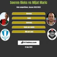 Soeren Rieks vs Mijat Maric h2h player stats