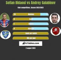 Sofian Bidaoui vs Andrey Galabinov h2h player stats