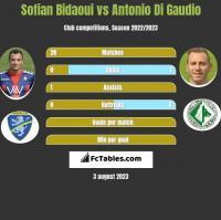 Sofian Bidaoui vs Antonio Di Gaudio h2h player stats