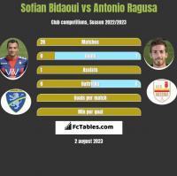 Sofian Bidaoui vs Antonio Ragusa h2h player stats