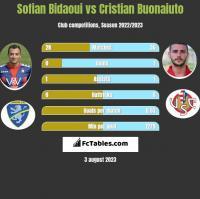 Sofian Bidaoui vs Cristian Buonaiuto h2h player stats