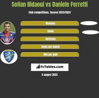 Sofian Bidaoui vs Daniele Ferretti h2h player stats